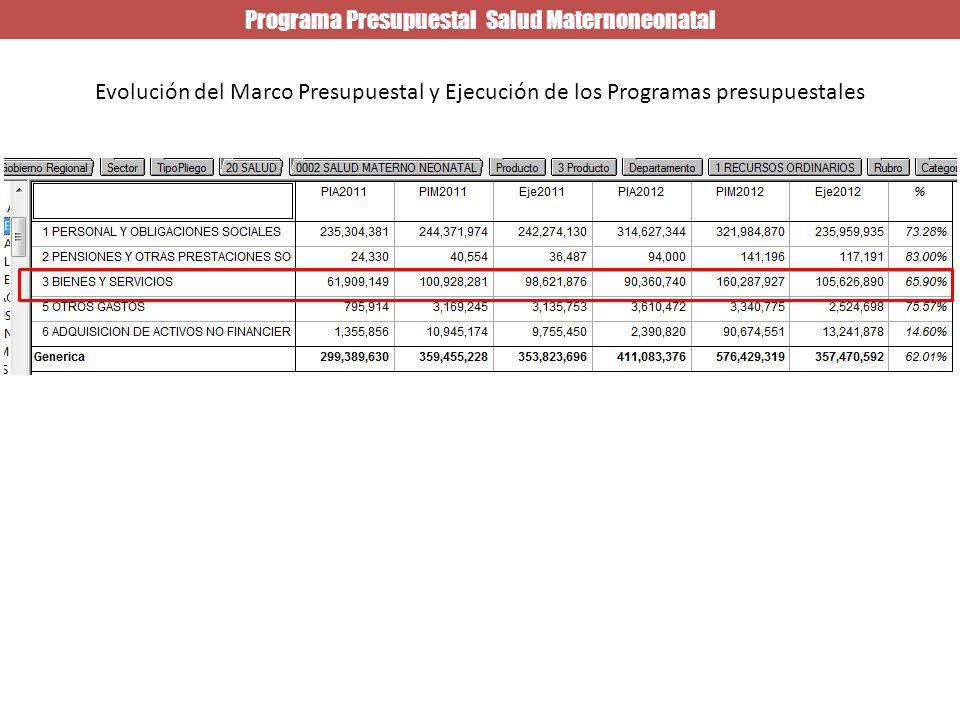 Programa Presupuestal Salud Maternoneonatal Evolución del Marco Presupuestal y Ejecución de los Programas presupuestales