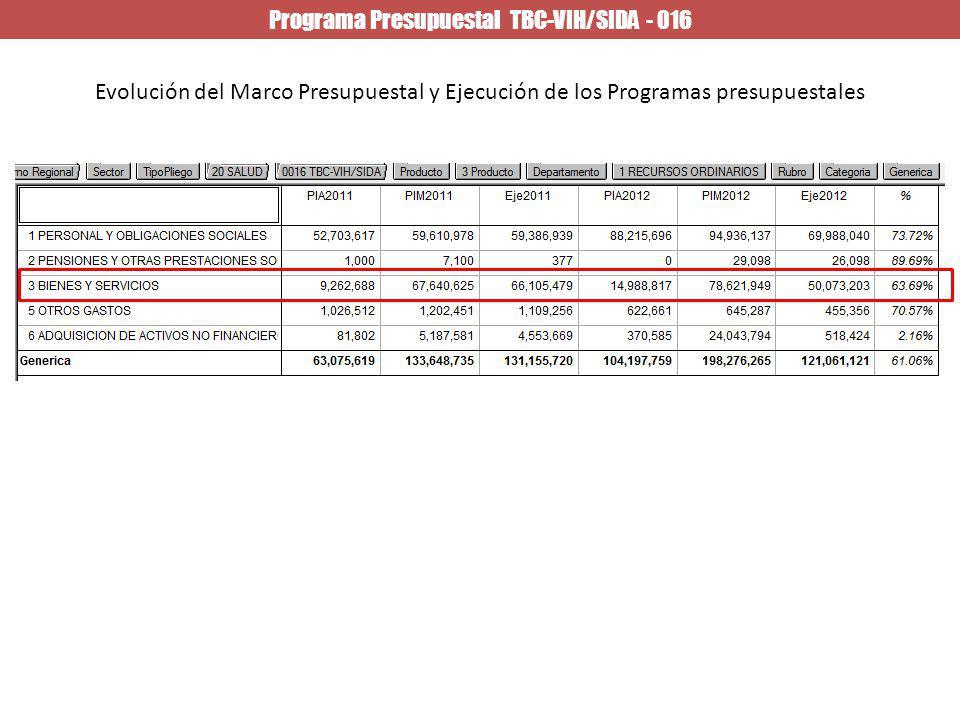 Programa Presupuestal TBC-VIH/SIDA - 016 Evolución del Marco Presupuestal y Ejecución de los Programas presupuestales