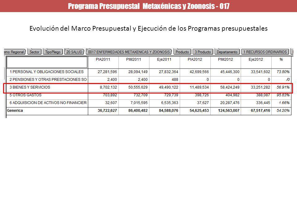 Programa Presupuestal Metaxénicas y Zoonosis - 017 Evolución del Marco Presupuestal y Ejecución de los Programas presupuestales