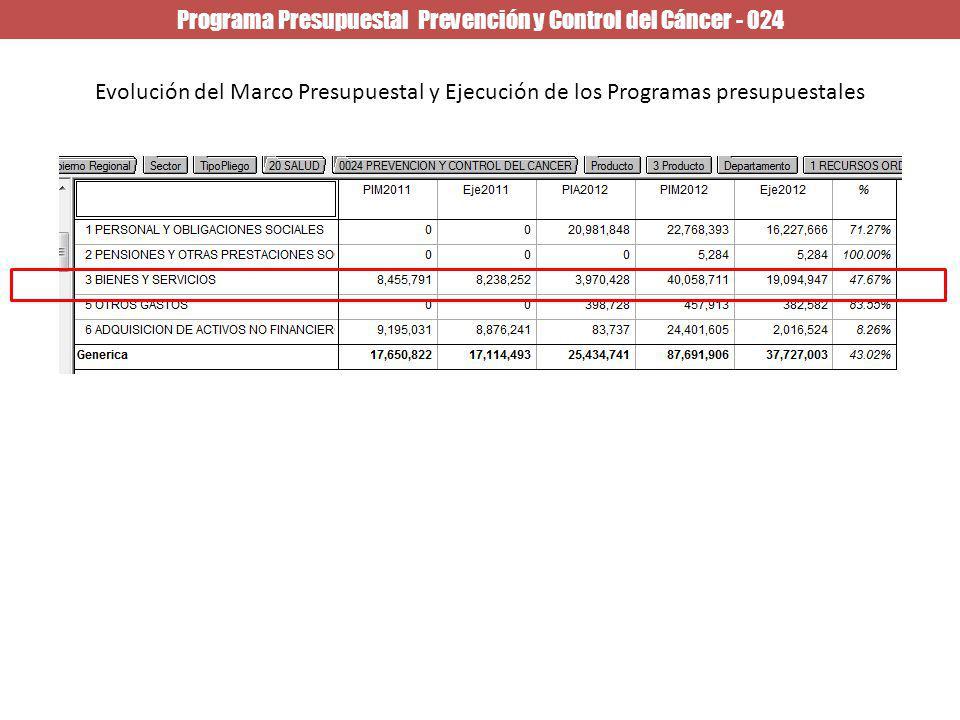 Programa Presupuestal Prevención y Control del Cáncer - 024 Evolución del Marco Presupuestal y Ejecución de los Programas presupuestales