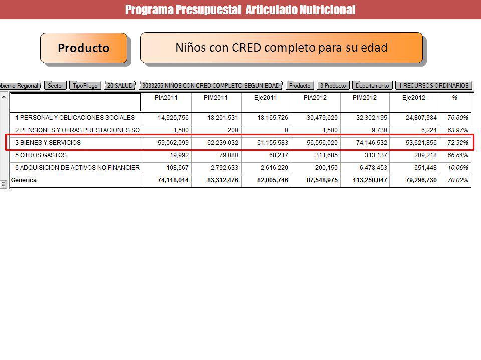 Programa Presupuestal Articulado Nutricional Niños con CRED completo para su edad Producto