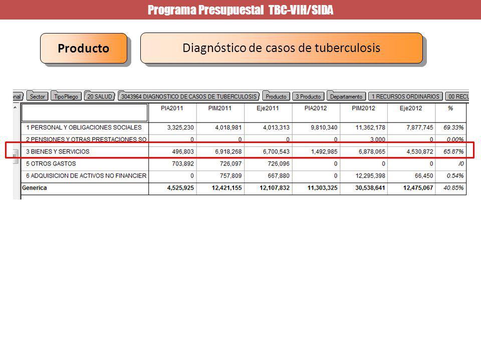 Programa Presupuestal TBC-VIH/SIDA Diagnóstico de casos de tuberculosis Producto