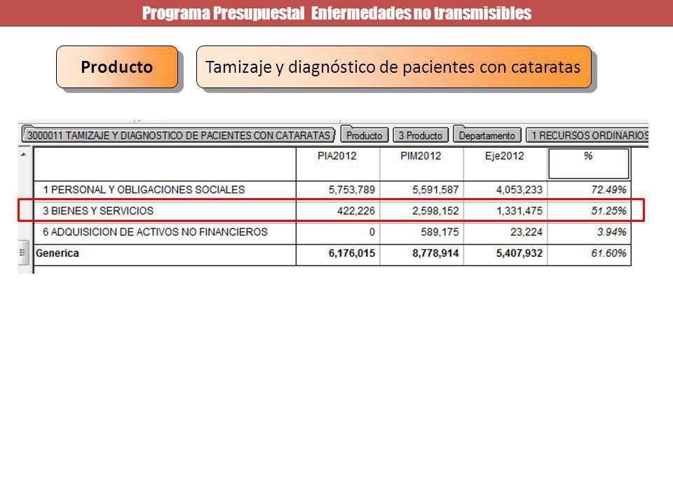 Programa Presupuestal Enfermedades no transmisibles Tamizaje y diagnóstico de pacientes con cataratas Producto c