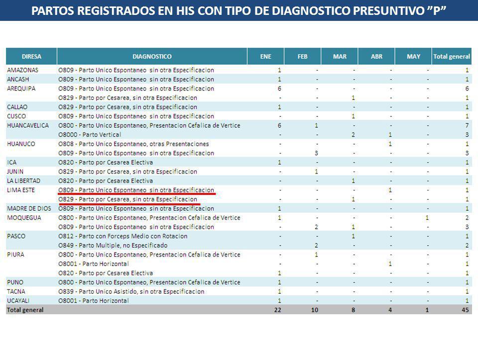 PARTOS REGISTRADOS EN HIS CON TIPO DE DIAGNOSTICO PRESUNTIVO P