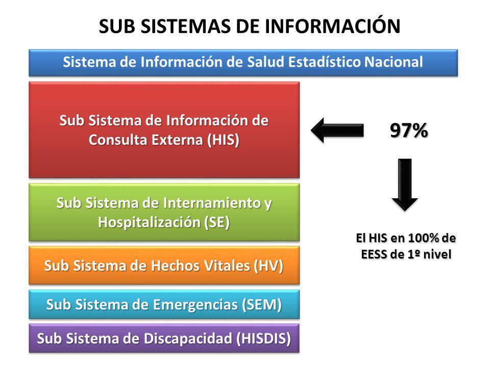 SUB SISTEMAS DE INFORMACIÓN Sistema de Información de Salud Estadístico Nacional Sub Sistema de Información de Consulta Externa (HIS) Sub Sistema de I