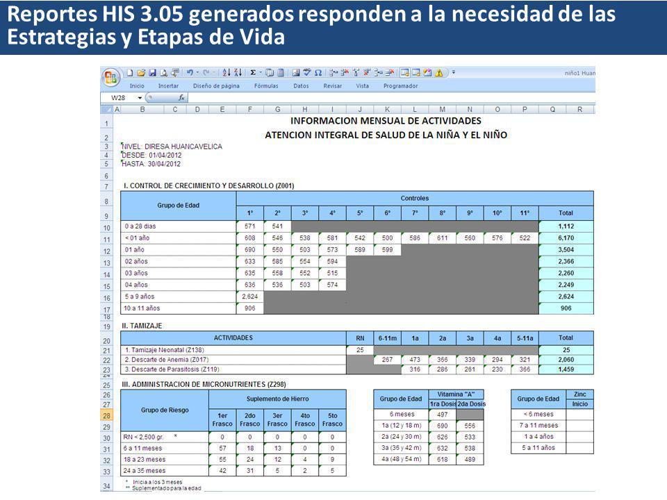 Reportes HIS 3.05 generados responden a la necesidad de las Estrategias y Etapas de Vida