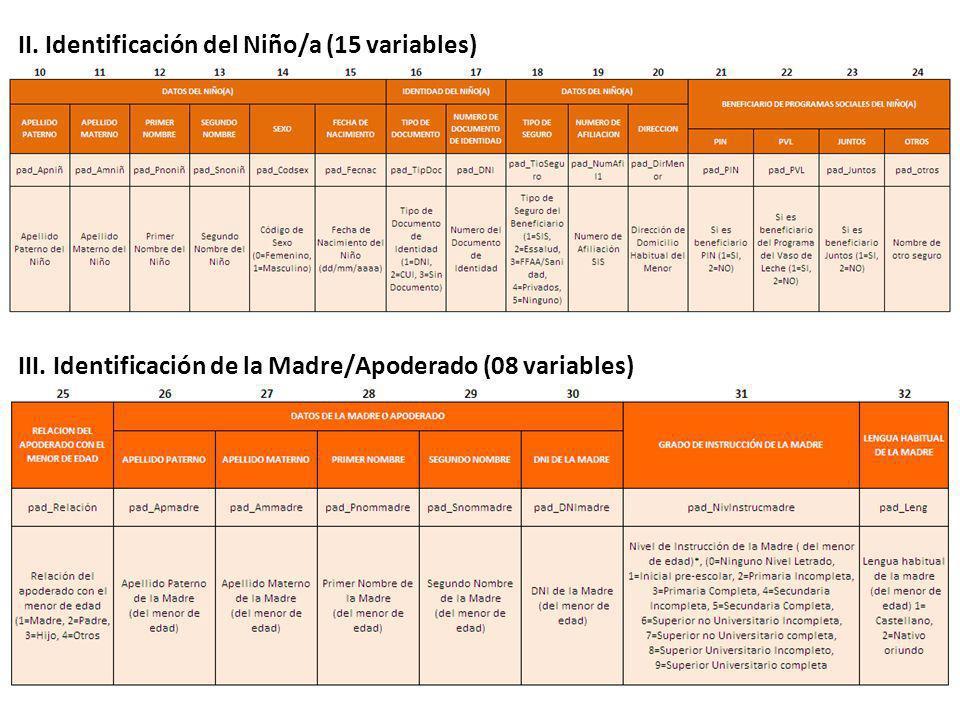 II. Identificación del Niño/a (15 variables) III. Identificación de la Madre/Apoderado (08 variables)