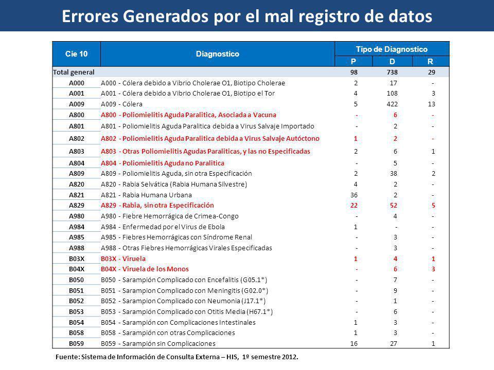 Cie 10Diagnostico Tipo de Diagnostico PDR Total general 98 738 29 A000A000 - Cólera debido a Vibrio Cholerae O1, Biotipo Cholerae 2 17 - A001A001 - Có