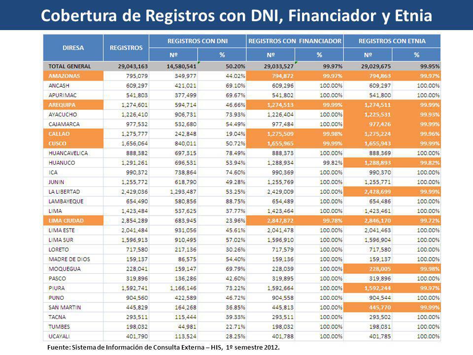 Cobertura de Registros con DNI, Financiador y Etnia Fuente: Sistema de Información de Consulta Externa – HIS, 1º semestre 2012.