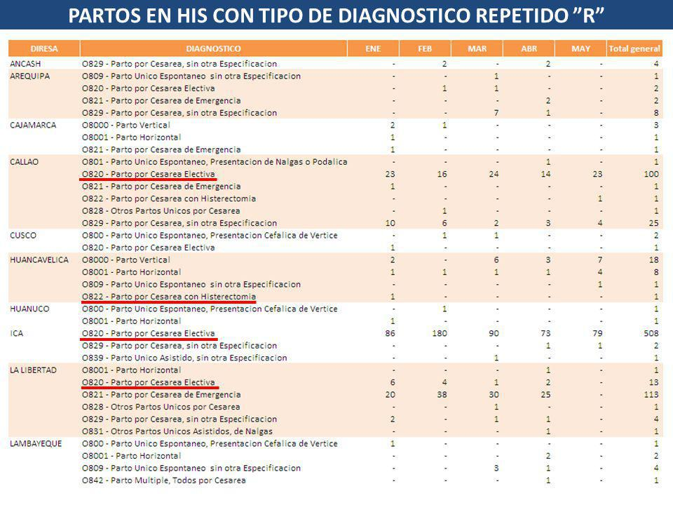 PARTOS EN HIS CON TIPO DE DIAGNOSTICO REPETIDO R