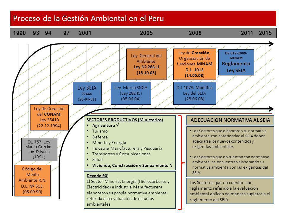 POLÍTICA NACIONAL DEL AMBIENTAL Concertación, articulación, formulación, aprobación y validación Sistemas y procesos a través de los cuales se alcanzará los objetivos de la PNA Ámbito en el que se ejecuta la PNA GOBIERNO NACIONAL (Organismos sectoriales y adscritos al MINAM) GOBIERNO REGIONAL GOBIERNO LOCAL ( PROVINCIAL Y DISTRITAL ) TÉCNICO INTERGUBERNAMENTAL CONSULTIVO PARTICIPATIVO Estrategia Nacional sobre el Cambio Climático; de Diversidad Biológica; de lucha contra la desertificación y sequía; ECA y LMP; Ordenamiento Territorial, etc.
