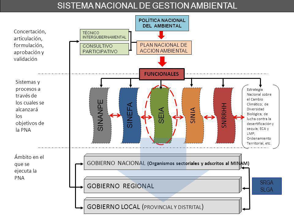 POLÍTICA NACIONAL DEL AMBIENTAL Concertación, articulación, formulación, aprobación y validación Sistemas y procesos a través de los cuales se alcanza