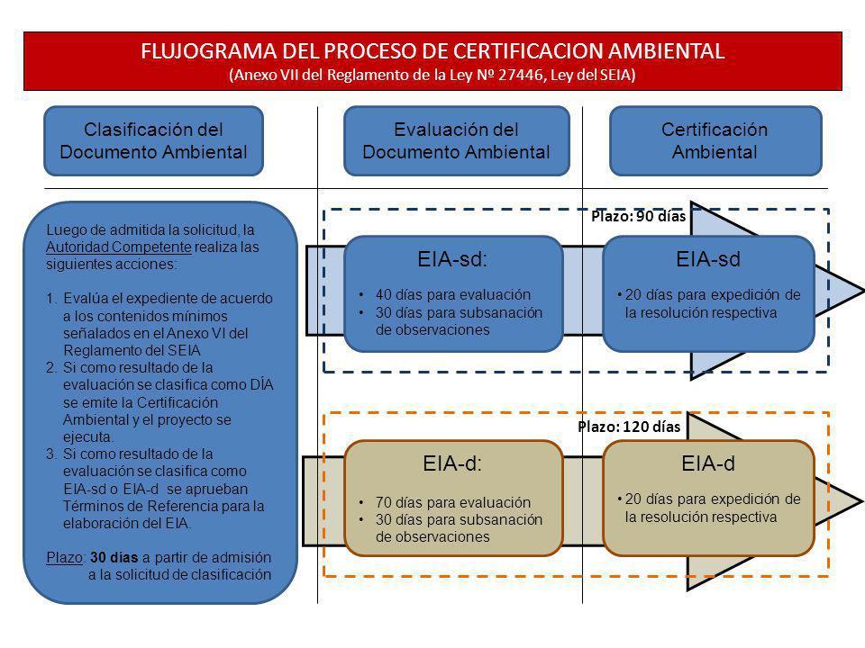 Clasificación del Documento Ambiental Evaluación del Documento Ambiental Certificación Ambiental EIA-sd: 40 días para evaluación 30 días para subsanac