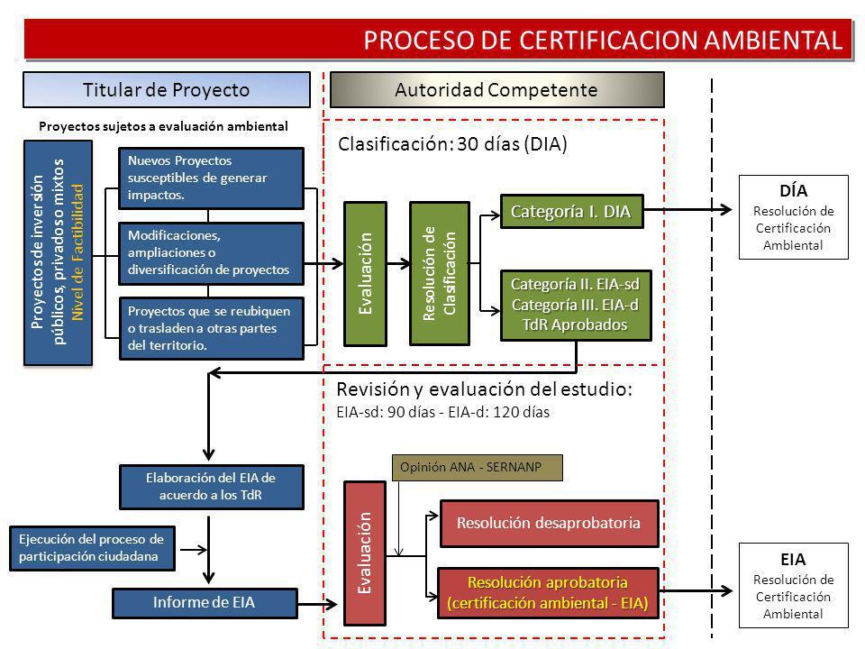 PROCESO DE CERTIFICACION AMBIENTAL Nuevos Proyectos susceptibles de generar impactos. Modificaciones, ampliaciones o diversificación de proyectos Proy