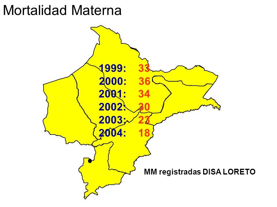 2000: 36 MM registradas DISA LORETO Mortalidad Materna 2001: 34 2002: 30 2003: 23 1999: 33 2004: 18