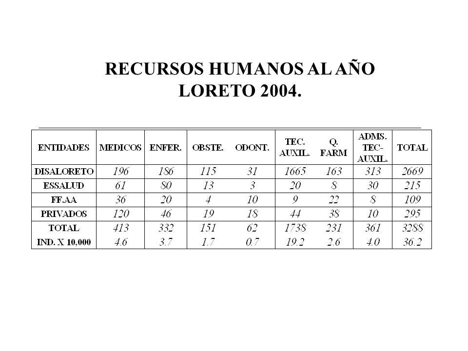 RECURSOS HUMANOS AL AÑO LORETO 2004.