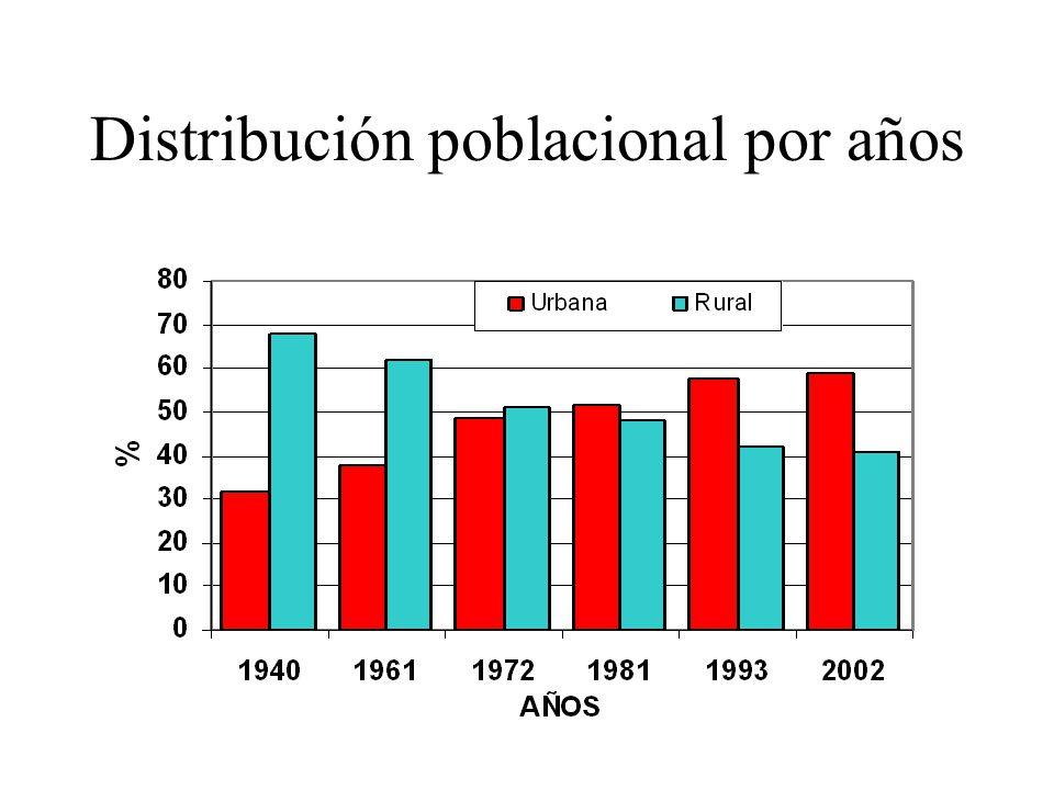 Distribución poblacional por años
