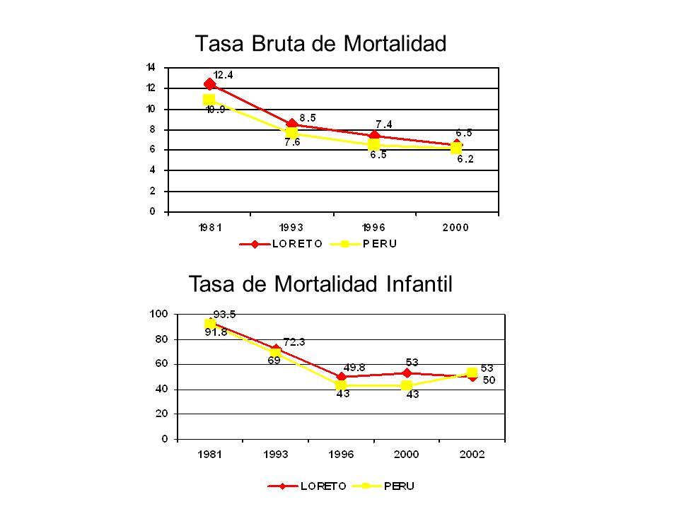 Tasa Bruta de Mortalidad Tasa de Mortalidad Infantil