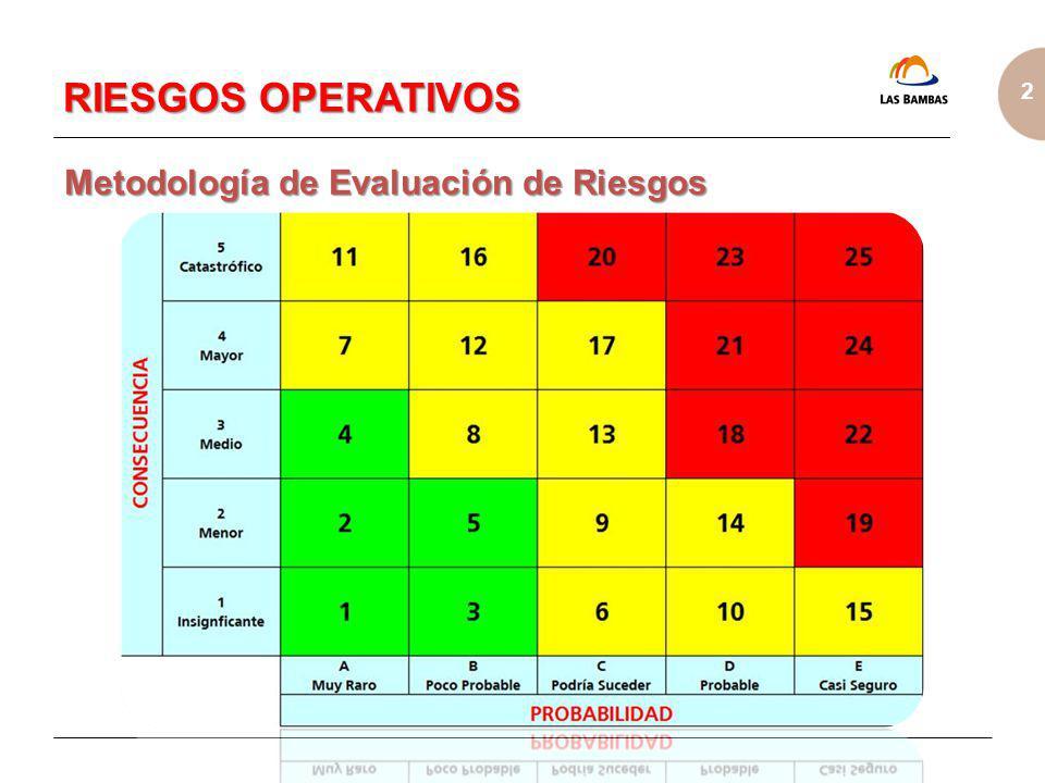 2 Metodología de Evaluación de Riesgos RIESGOS OPERATIVOS