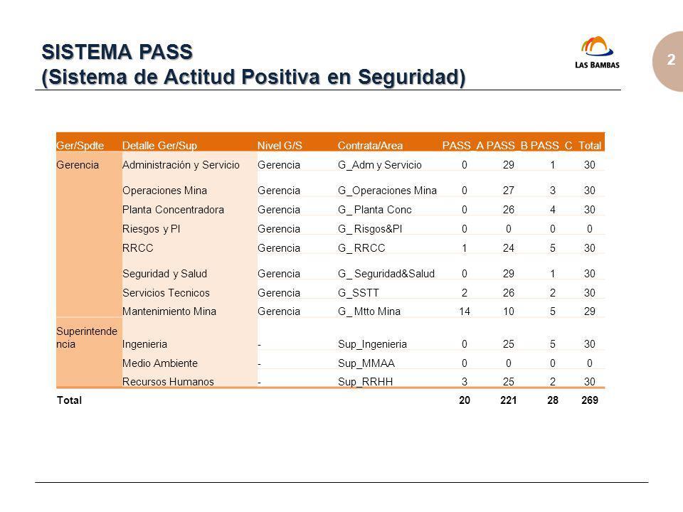 2 SISTEMA PASS (Sistema de Actitud Positiva en Seguridad) Ger/SpdteDetalle Ger/SupNivel G/SContrata/AreaPASS_APASS_BPASS_CTotal GerenciaAdministración