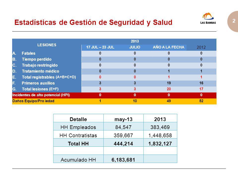 2 Estadísticas de Gestión de Seguridad y Salud Detallemay-132013 HH Empleados84,547383,469 HH Contratistas359,6671,448,658 Total HH444,2141,832,127 Ac