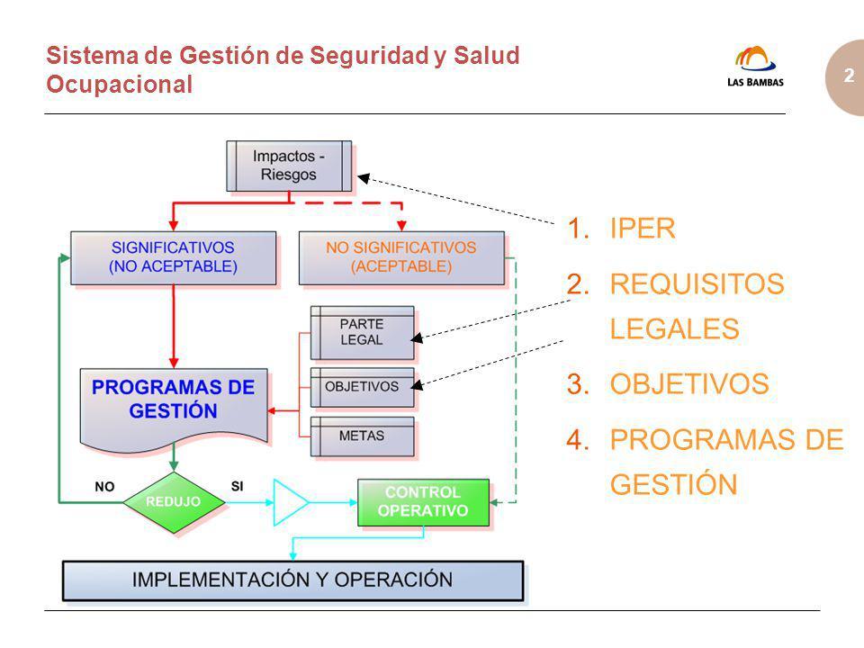 2 Sistema de Gestión de Seguridad y Salud Ocupacional IPER REQUISITOS LEGALES OBJETIVOS PROGRAMAS DE GESTIÓN