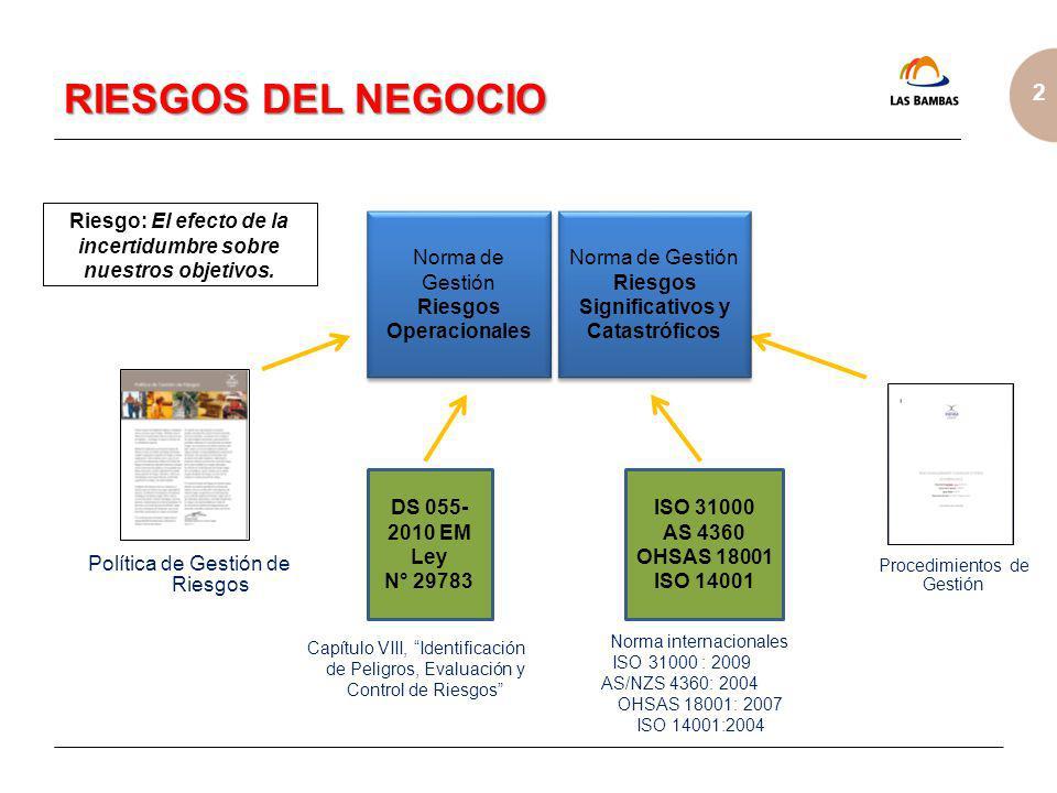 2 RIESGOS DEL NEGOCIO Norma de Gestión Riesgos Operacionales Norma de Gestión Riesgos Operacionales ISO 31000 AS 4360 OHSAS 18001 ISO 14001 Política d