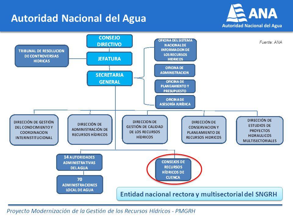 Proyecto Modernización de la Gestión de los Recursos Hídricos - PMGRH Fuente: ANA Entidad nacional rectora y multisectorial del SNGRH Autoridad Nacional del Agua