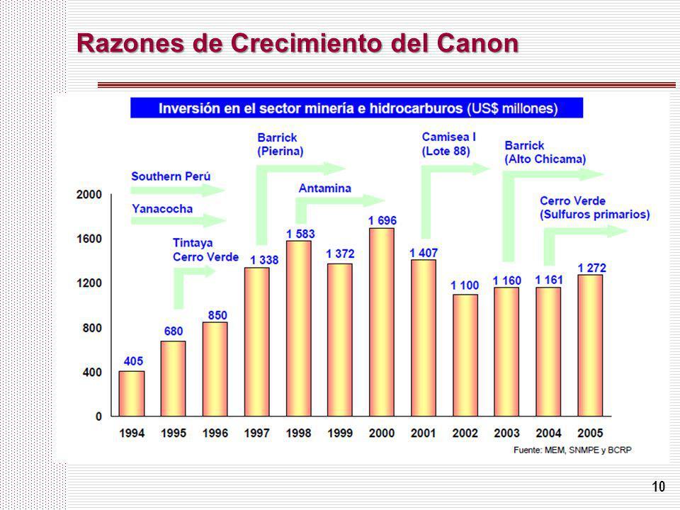 10 Razones de Crecimiento del Canon