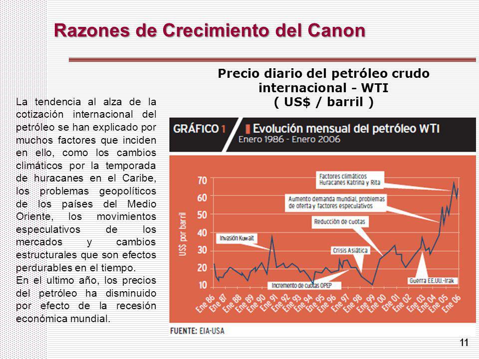 11 Razones de Crecimiento del Canon Precio diario del petróleo crudo internacional - WTI ( US$ / barril ) La tendencia al alza de la cotización intern