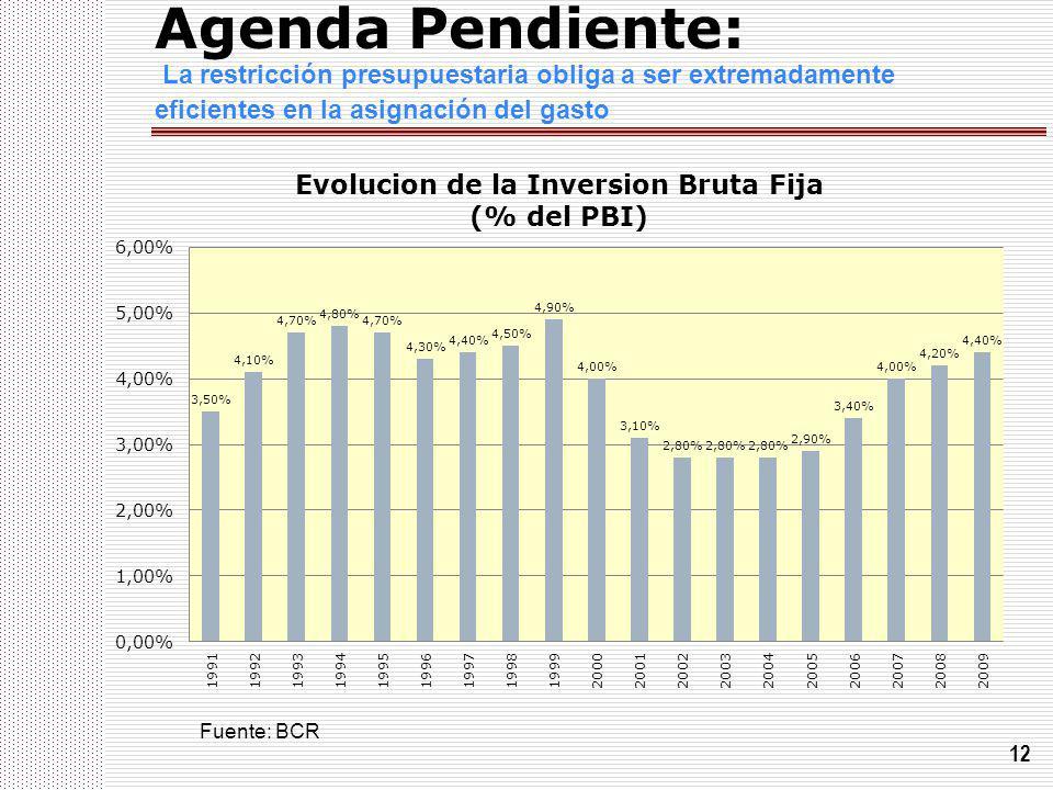 12 Agenda Pendiente: La restricción presupuestaria obliga a ser extremadamente eficientes en la asignación del gasto Fuente: BCR