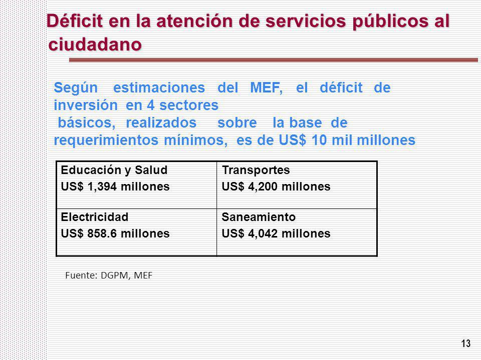 13 Déficit en la atención de servicios públicos al ciudadano Educación y Salud US$ 1,394 millones Transportes US$ 4,200 millones Electricidad US$ 858.