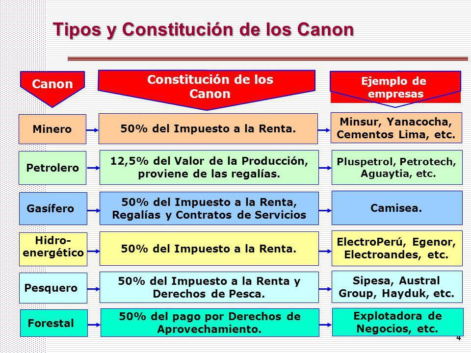 4 Tipos y Constitución de los Canon 50% del Impuesto a la Renta. Minero Constitución de los Canon 50% del Impuesto a la Renta. Hidro- energético 50% d