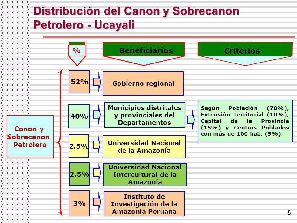 5 Distribución del Canon y Sobrecanon Petrolero - Ucayali Canon y Sobrecanon Petrolero 40% Gobierno regional Municipios distritales y provinciales del