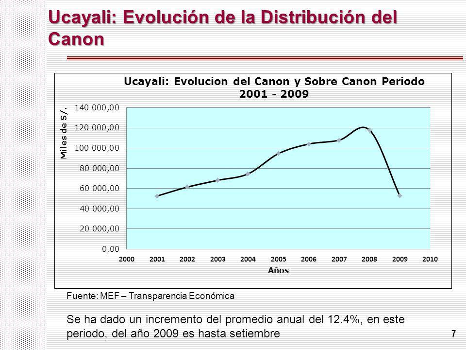 7 Ucayali: Evolución de la Distribución del Canon Se ha dado un incremento del promedio anual del 12.4%, en este periodo, del año 2009 es hasta setiem