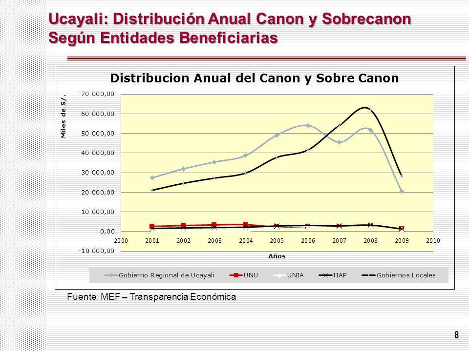 8 Ucayali: Distribución Anual Canon y Sobrecanon Según Entidades Beneficiarias Fuente: MEF – Transparencia Económica