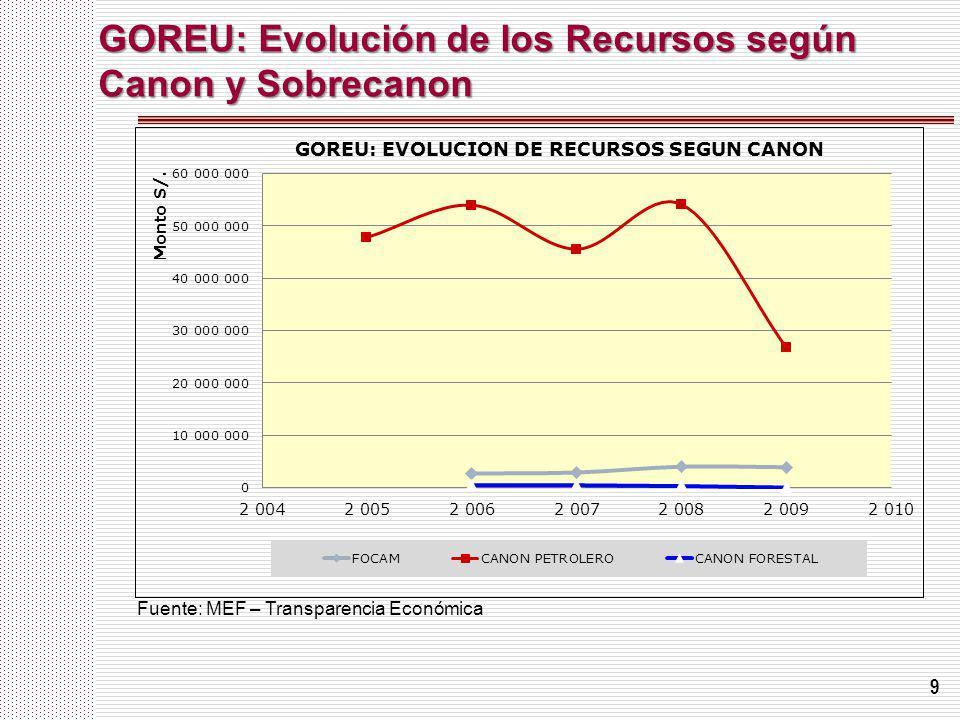 9 GOREU: Evolución de los Recursos según Canon y Sobrecanon Fuente: MEF – Transparencia Económica