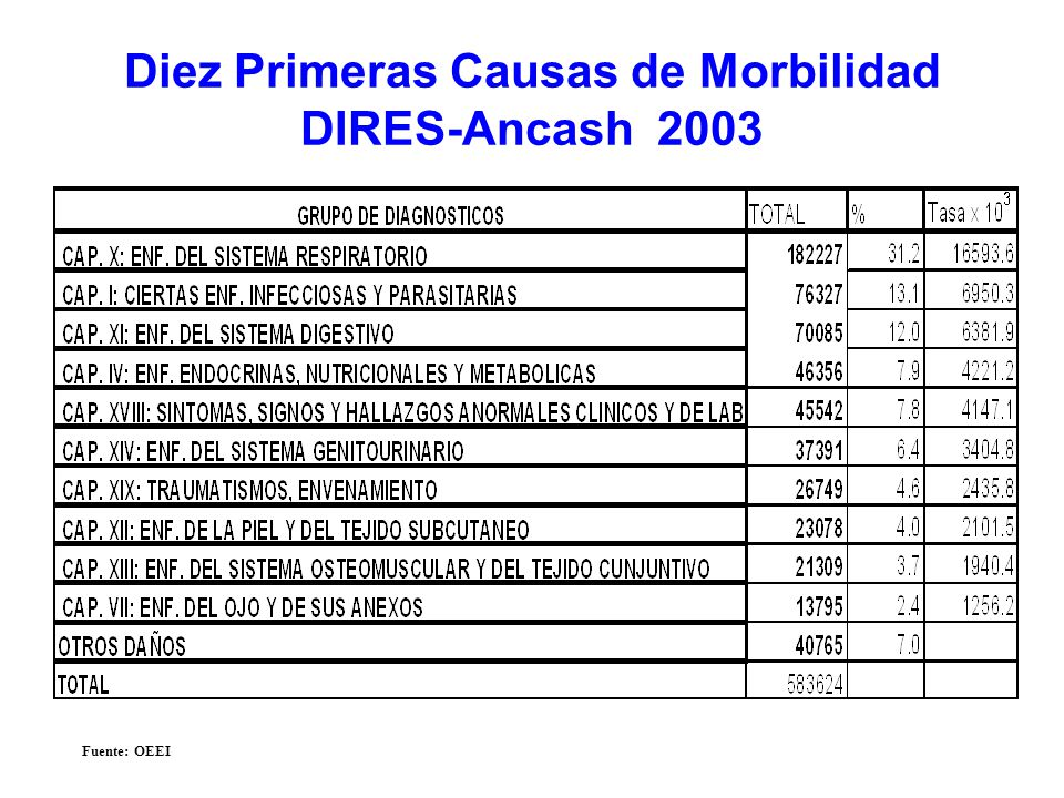 Diez Primeras Causas de Morbilidad DIRES-Ancash 2003 Fuente: OEEI