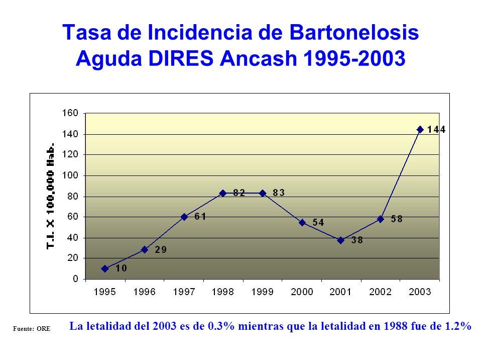 Tasa de Incidencia de Bartonelosis Aguda DIRES Ancash 1995-2003 Fuente: ORE La letalidad del 2003 es de 0.3% mientras que la letalidad en 1988 fue de 1.2%