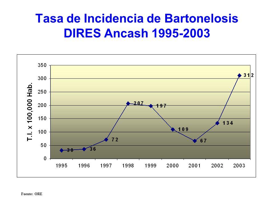 Tasa de Incidencia de Bartonelosis DIRES Ancash 1995-2003 Fuente: ORE