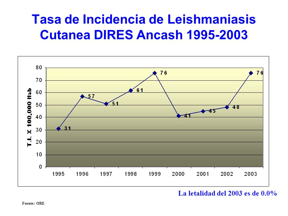 Tasa de Incidencia de Leishmaniasis Cutanea DIRES Ancash 1995-2003 Fuente: ORE La letalidad del 2003 es de 0.0%