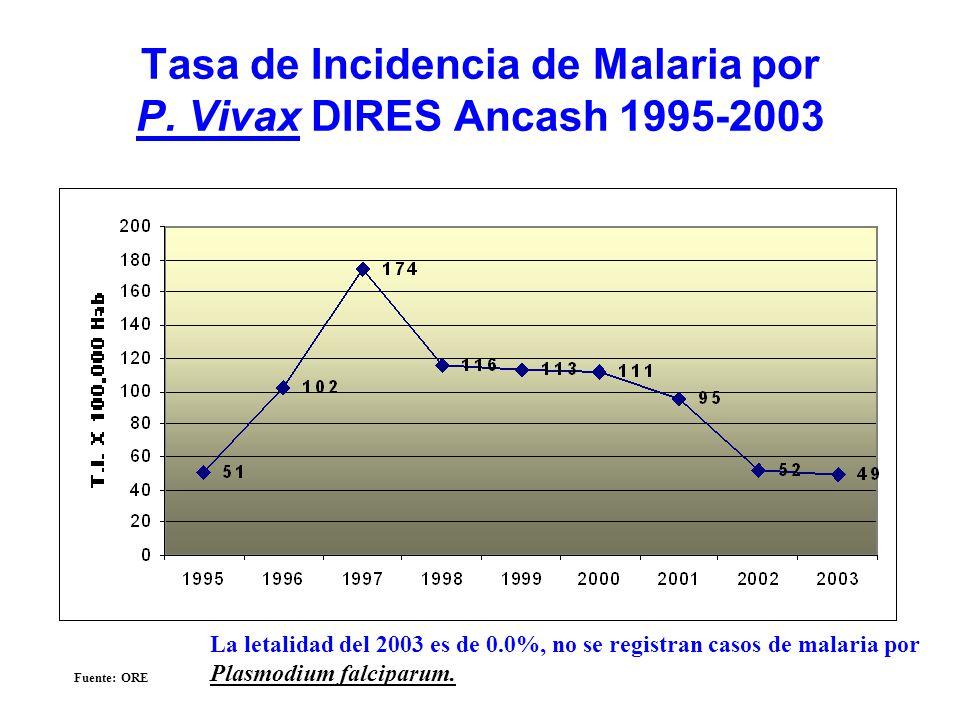 Tasa de Incidencia de Malaria por P. Vivax DIRES Ancash 1995-2003 Fuente: ORE La letalidad del 2003 es de 0.0%, no se registran casos de malaria por P