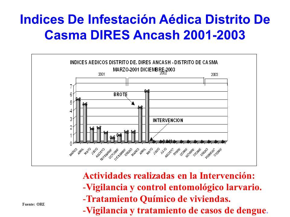 Indices De Infestación Aédica Distrito De Casma DIRES Ancash 2001-2003 Fuente: ORE Actividades realizadas en la Intervención: -Vigilancia y control en