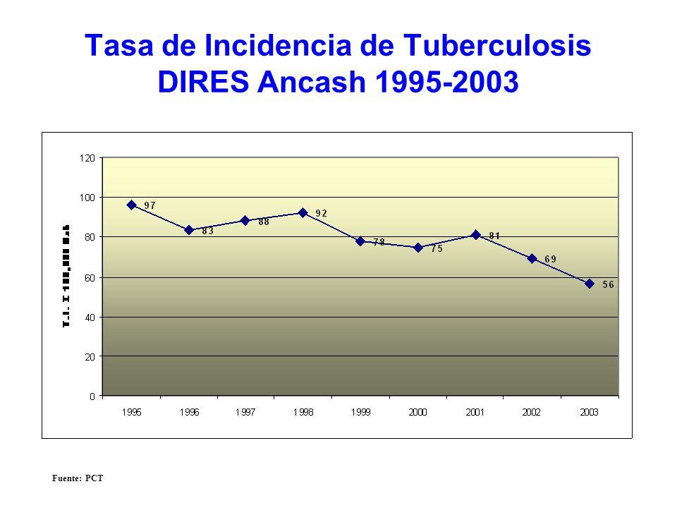Tasa de Incidencia de Tuberculosis DIRES Ancash 1995-2003 Fuente: PCT