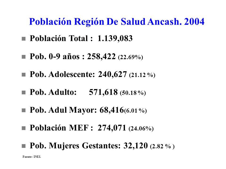 n Población Total : 1.139,083 n Pob. 0-9 años : 258,422 (22.69%) n Pob. Adolescente: 240,627 (21.12 %) n Pob. Adulto:571,618 (50.18 %) n Pob. Adul May