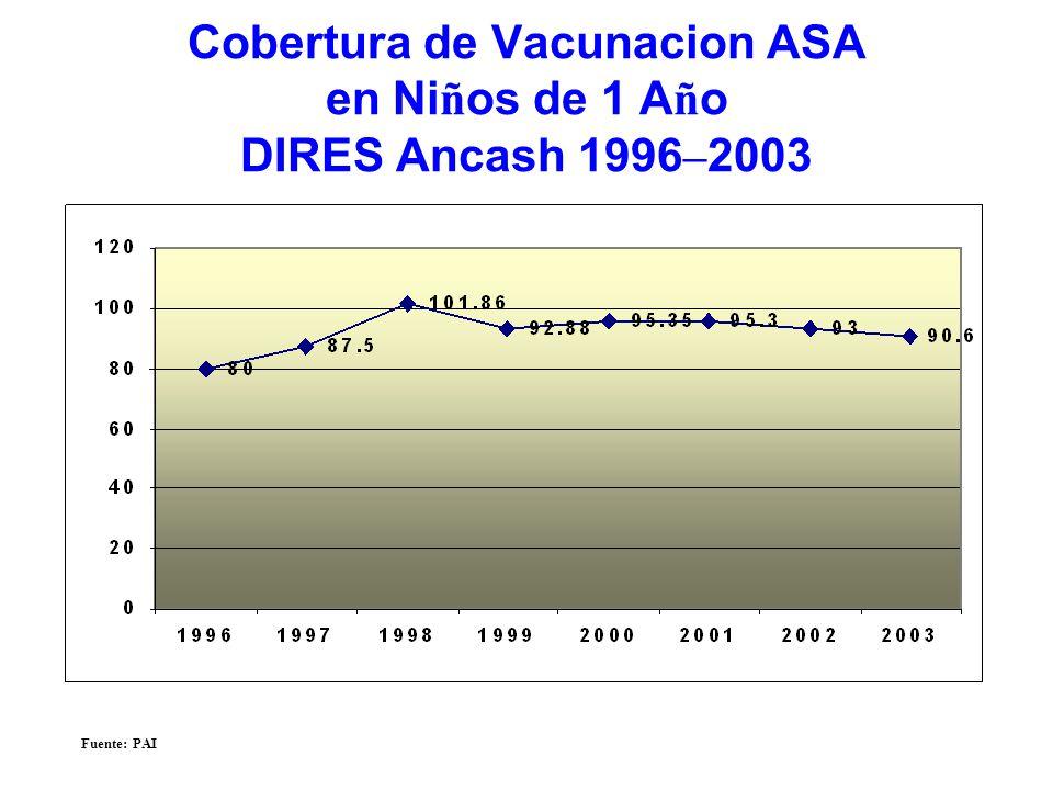 Cobertura de Vacunacion ASA en Ni ñ os de 1 A ñ o DIRES Ancash 1996 – 2003 Fuente: PAI