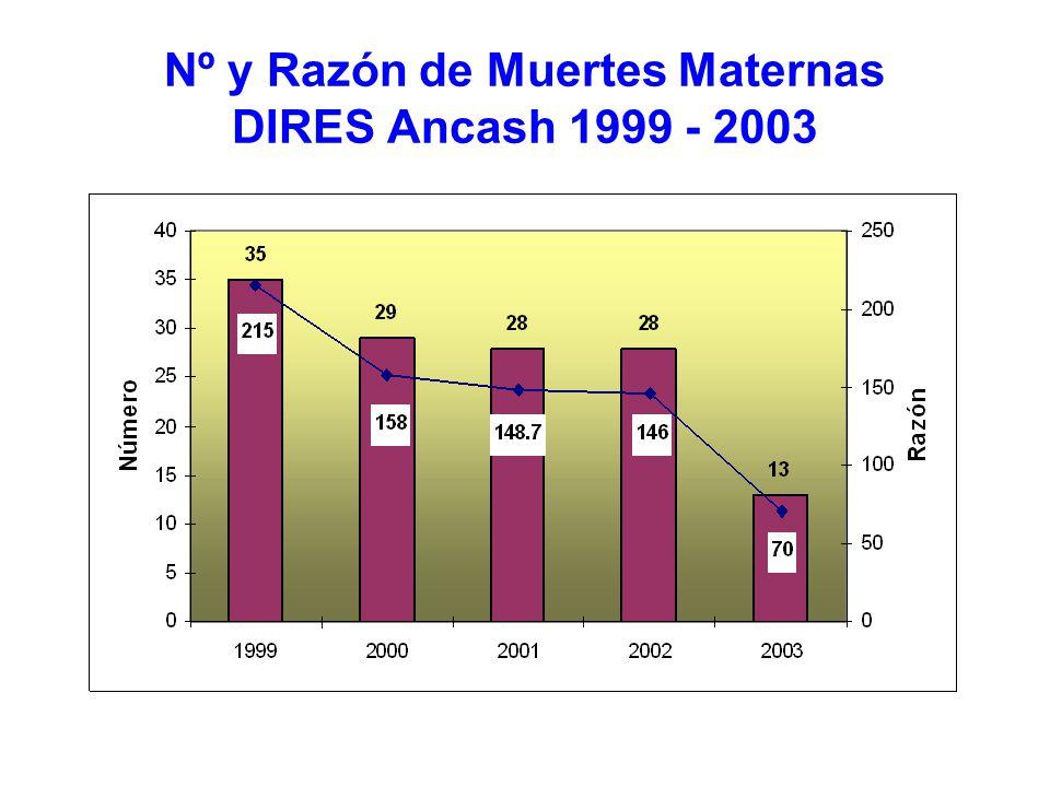 Nº y Razón de Muertes Maternas DIRES Ancash 1999 - 2003