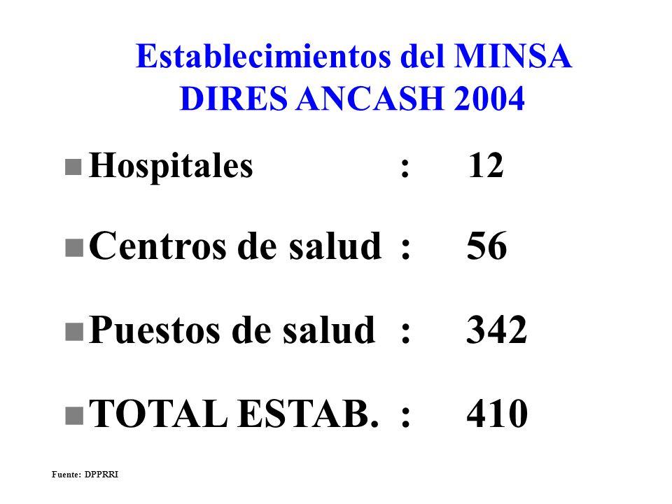 n Hospitales : 12 n Centros de salud:56 n Puestos de salud:342 n TOTAL ESTAB.:410 Establecimientos del MINSA DIRES ANCASH 2004 Fuente: DPPRRI