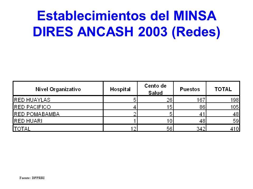 Establecimientos del MINSA DIRES ANCASH 2003 (Redes) Fuente: DPPRRI