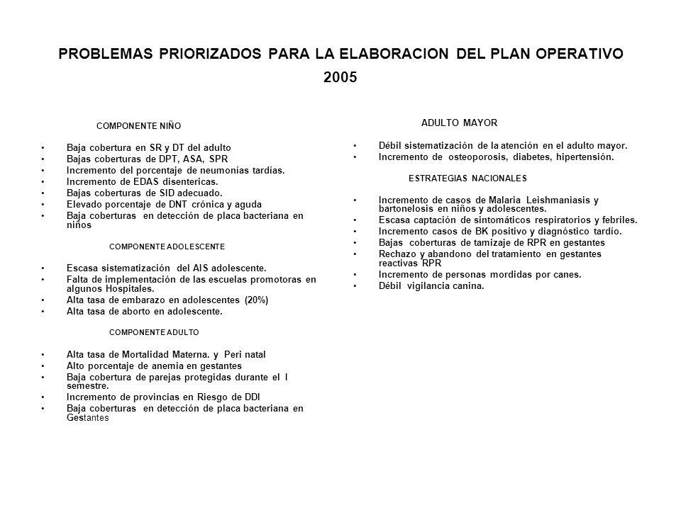 PROBLEMAS PRIORIZADOS PARA LA ELABORACION DEL PLAN OPERATIVO 2005 COMPONENTE NIÑO Baja cobertura en SR y DT del adulto Bajas coberturas de DPT, ASA, S